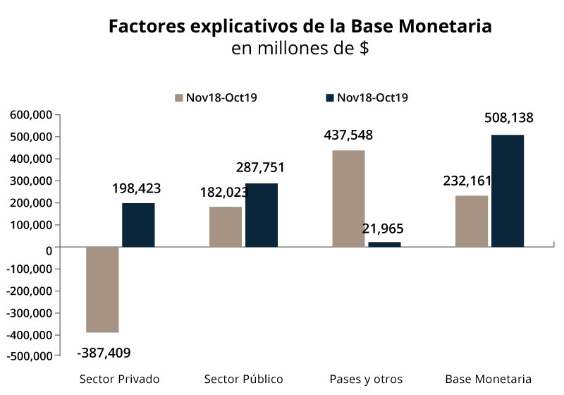 Factores explicativos de la base monetaria
